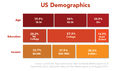 yelp-us-demographics
