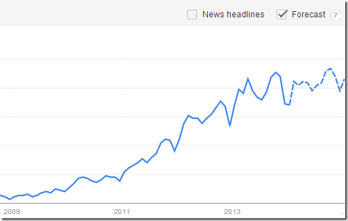 Infographics on Google Trends