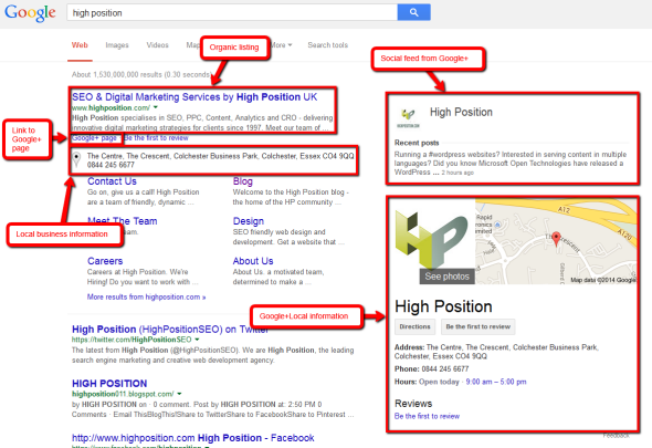 High Position Brand SERPS - Google