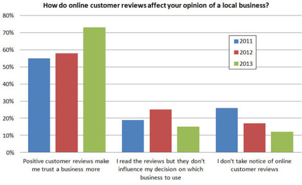 How Do Online Customer Reviews Affect Opinion?