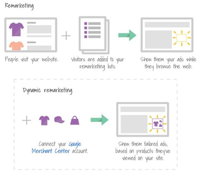 Drive customer retention with Google Dynamic Remarketing ...