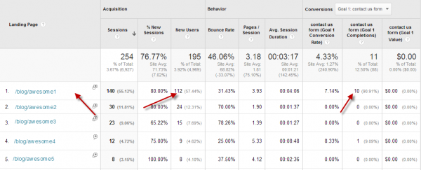 Google Analytics Landing Page Blog