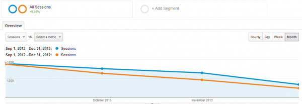 Google Analytics Year Over Year
