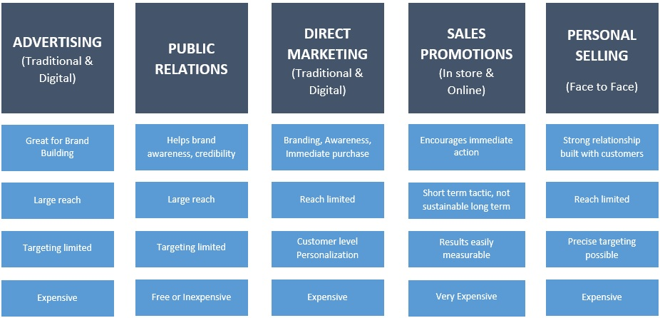 The Integrated Marketing Communications Process Any Marketer Can Use