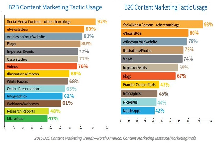 b2b-b2c-content-marketing-tactics-2015