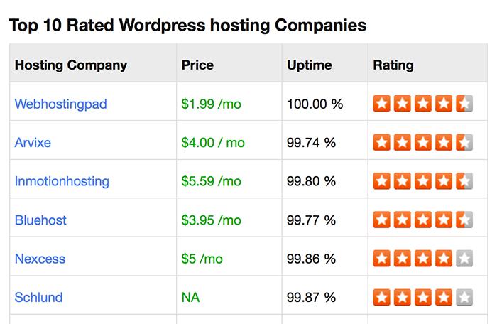 SiteGeek hosting reviews