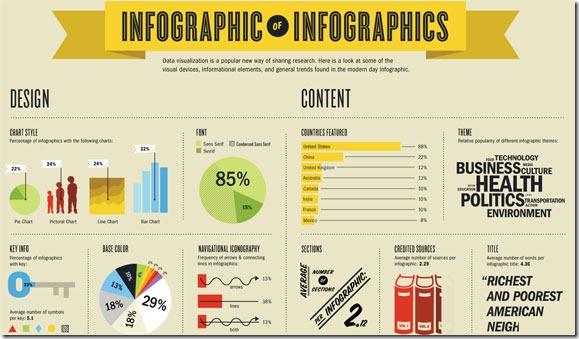 3 Infographics