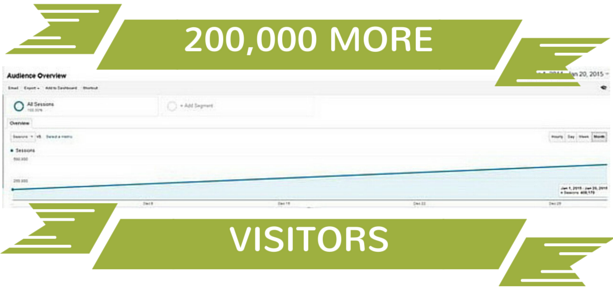 more-blog-visitors