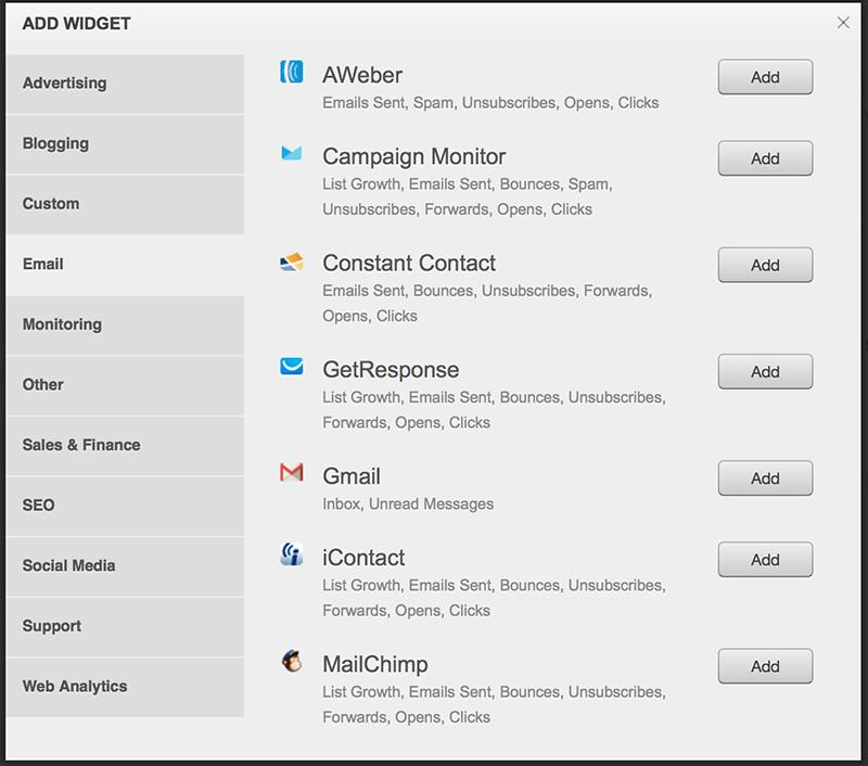 Cyfe newsletter management integration