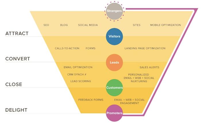 Hubspot-Marketing-Funnel