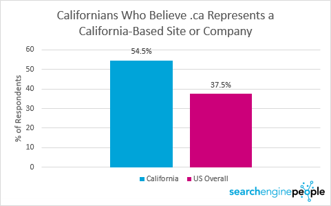 californians2