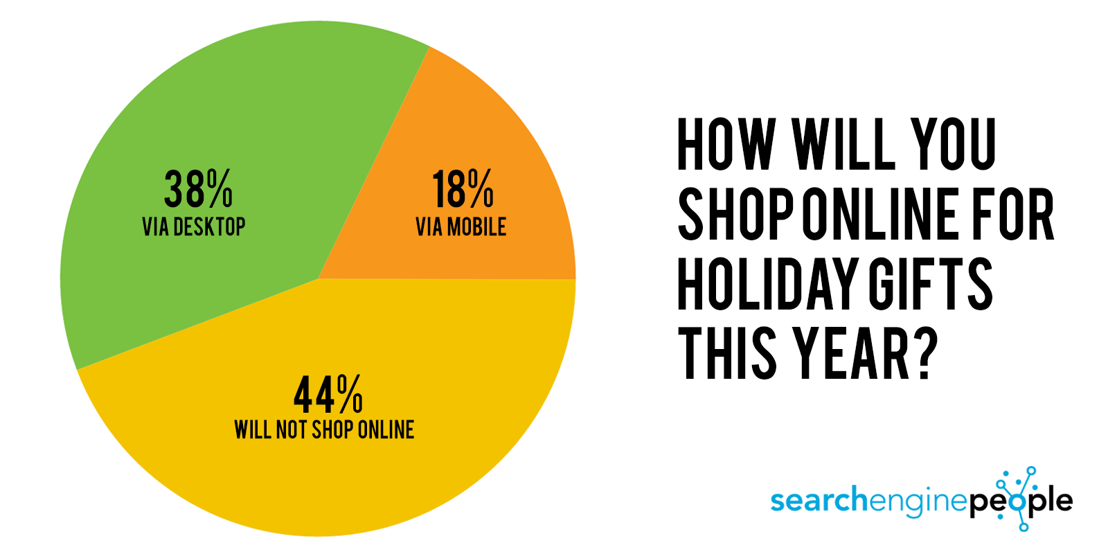 canadian online shopping habits for study online shopping breakdown
