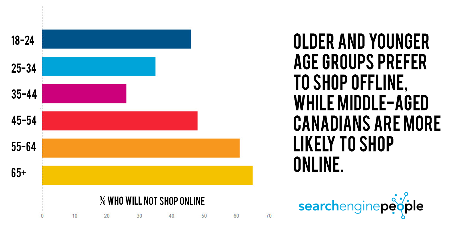statistics on studying habits the study schedule strategy that  canadian online shopping habits for 2015 study middle aged canadians more likely to shop online xmas