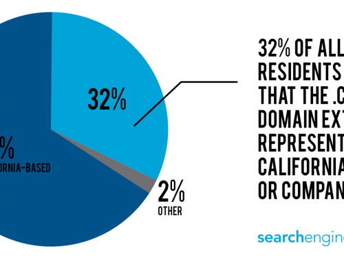 32% of Americans Think .CA Represents a California-Based Website [Study]