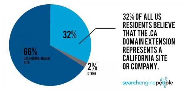 california people search: