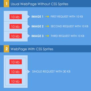 CSS-Sprites