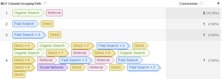 Google Analytics Top Conversion Paths