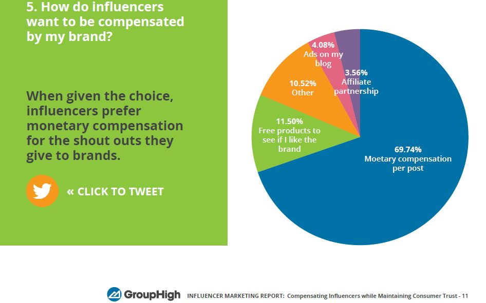influncer-marketers-compensation-stats