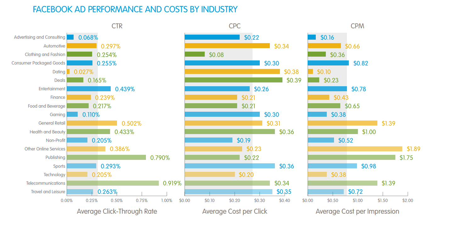 FACEBOOK_AD_PERFORMANCE_AND_COSTS_BY_INDUSTRY_Salesforce