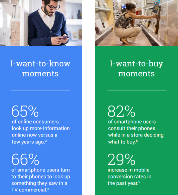 Mobile micro-moments according to Think With Google